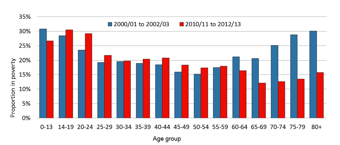 StreetGames proportion of young people living in poverty demographic breakdown